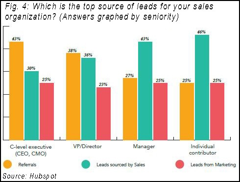 Source of leads graphed by seniority