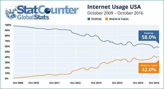 Graph of Mobile v Desktop Usage