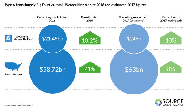 Consulting Figures